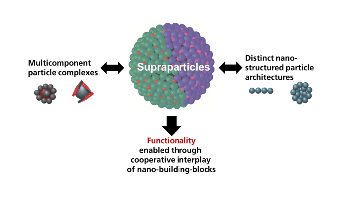 Suparticles