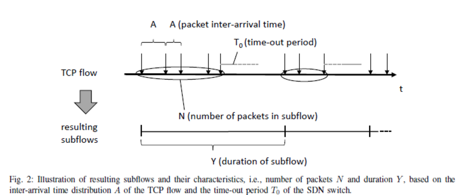 Journal Article: Analytical Model for SDN Signaling Traffic