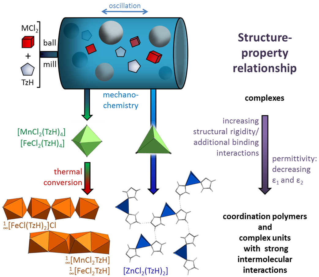 Dielectric Coordination Polymers and Compounds from Microscopic ...